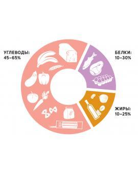 Макронутриенты: жиры, белки, углеводы для похудения. Сколько нужно